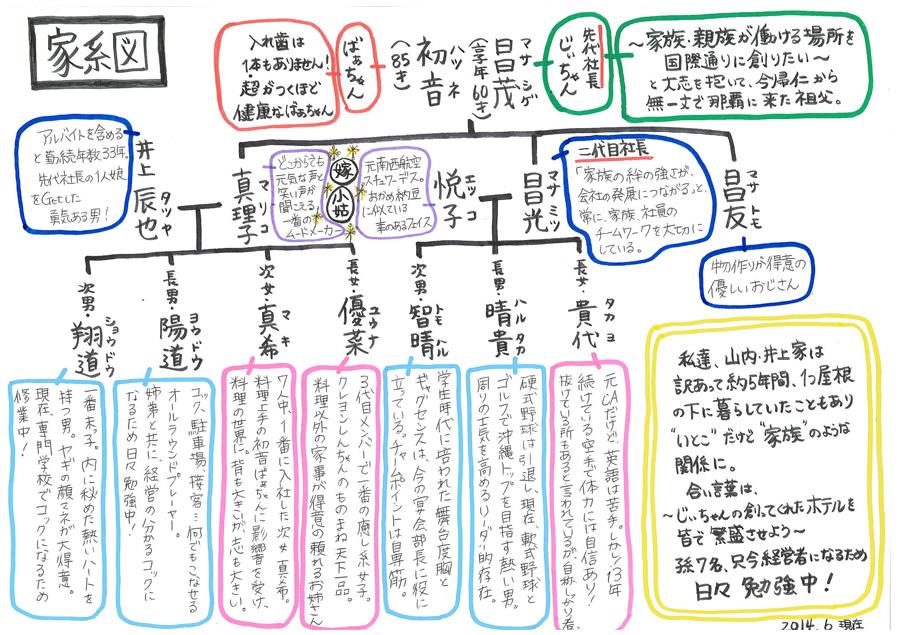 山の内ホテルの家系図